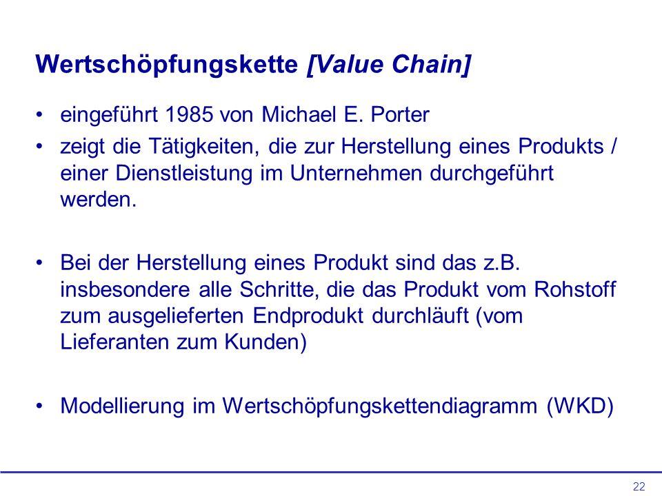 Wertschöpfungskette [Value Chain]